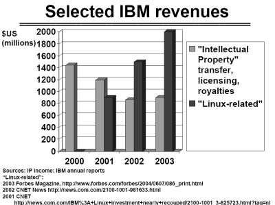 ibm-revenue.png
